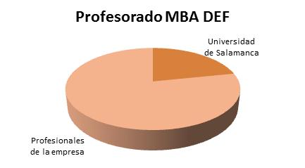 Profesorado MBA DEF
