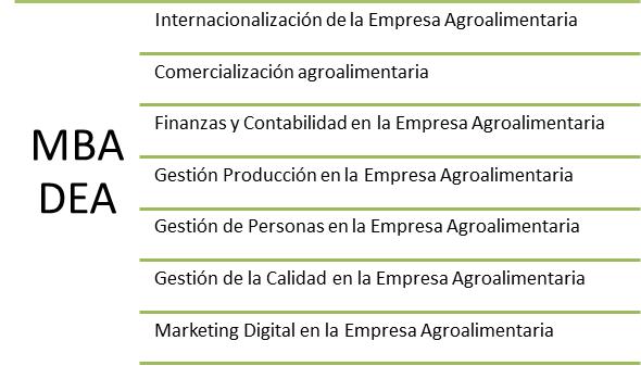 Especialidades MBA DEA