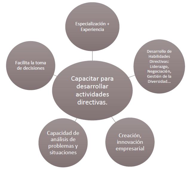 Objetivos MBA