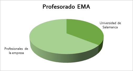 Profesorado EMA