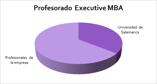 Profesorado Executive MBA
