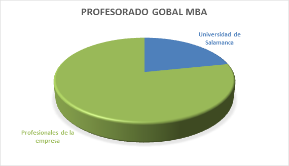 Profesorado Global MBA