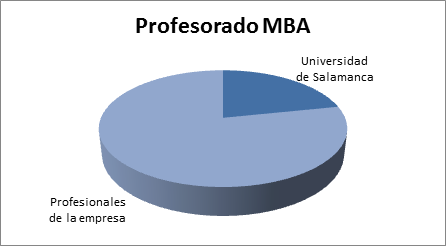Profesorado MBA