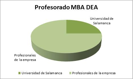 Profesores MBA DEA
